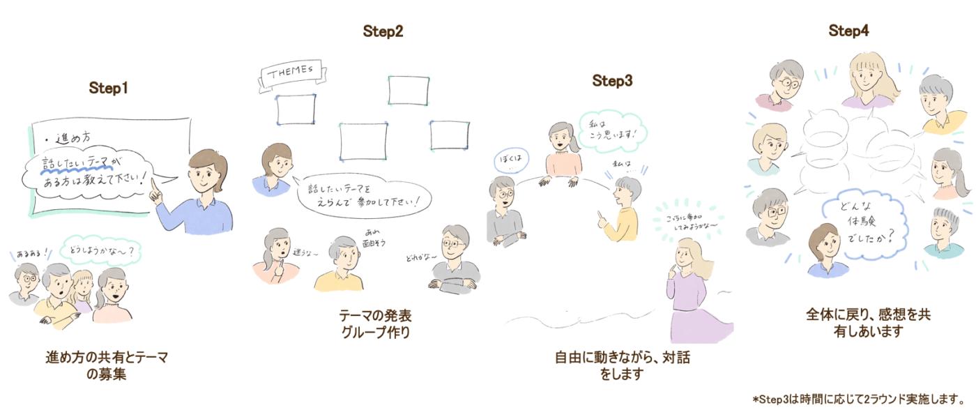 オープンスペーステクノロジー(O ST)とは? | 対話支援ファシリテーター玄道優子